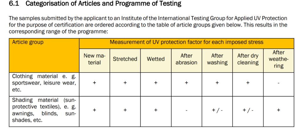 Tests de stress appliqués aux échantillons textiles postulants au label UV STANDARD 801